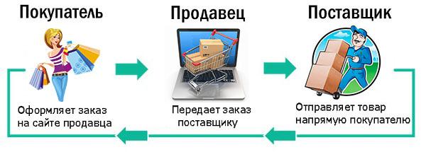 Автоматизация Дропшипинга